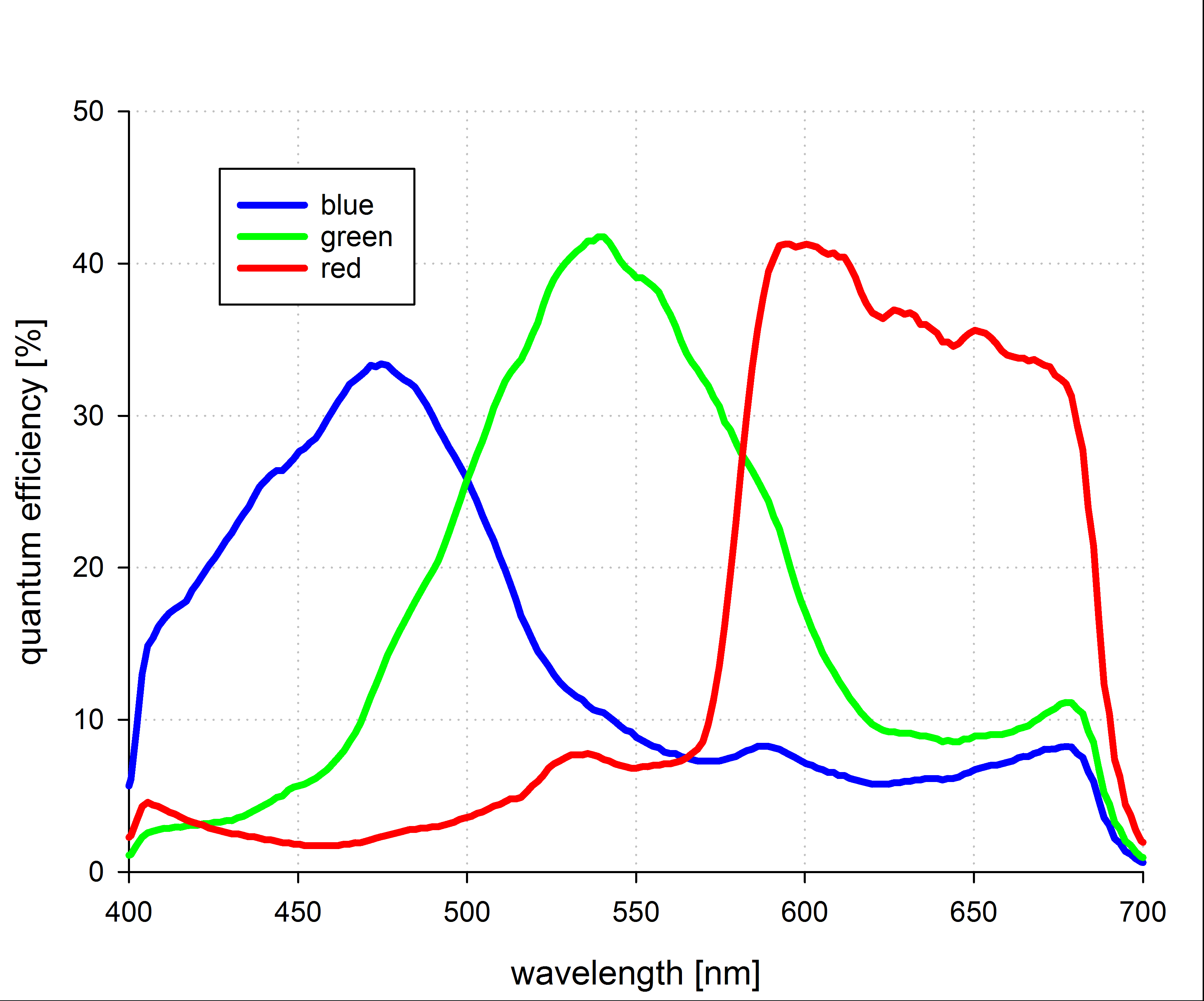 pco.edge 5.5 color sensor quantum efficiency curve
