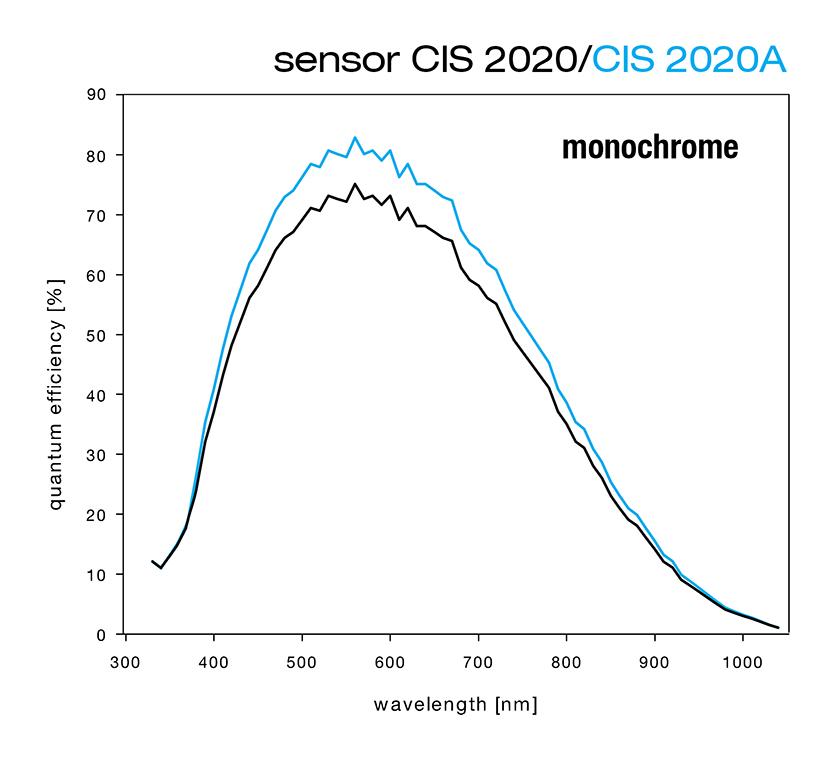 pco.edge sensor